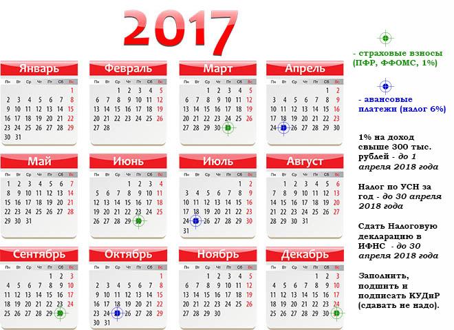 Памятка: платежи и отчетность ИП (УСН 6% ) в 2017 году