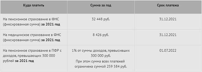 Страховые взносы в 2021 году для ИП на УСН доходы